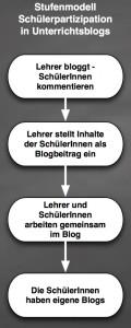 stufenmodell-schuelerpartizipation-unterrichtsblogs-412x1024
